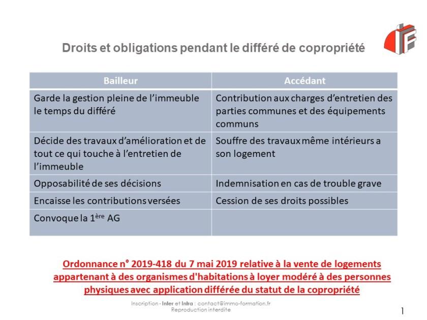 Droits et obligations differe copropriete